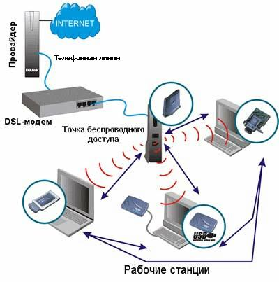 Схема выхода в Интернет нескольких пользователей через 1 соединение DSL